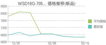 WSD16G-705... 価格推移(新品)