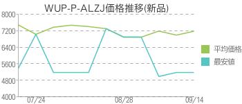 WUP-P-ALZJ価格推移(新品)