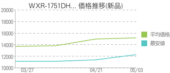 WXR-1751DH... 価格推移(新品)