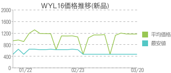 WYL16価格推移(新品)