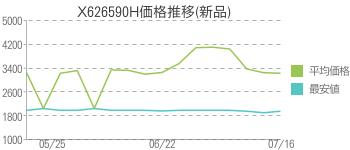X626590H価格推移(新品)