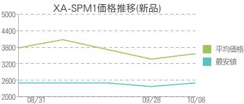 XA-SPM1価格推移(新品)