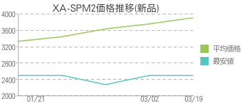 XA-SPM2価格推移(新品)