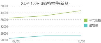 XDP-100R-S価格推移(新品)