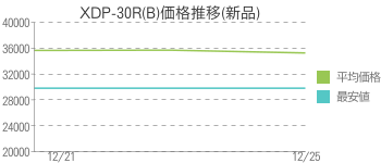 XDP-30R(B)価格推移(新品)
