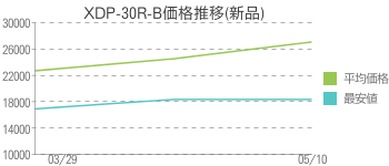 XDP-30R-B価格推移(新品)