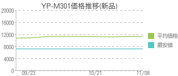 YP-M301価格推移(新品)