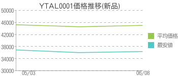 YTAL0001価格推移(新品)