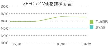 ZERO 701V価格推移(新品)