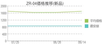 ZR-04価格推移(新品)