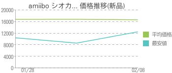 amiibo シオカ... 価格推移(新品)