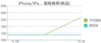 iPhone/iPa... 価格推移(新品)