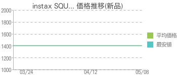 instax SQU... 価格推移(新品)