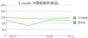 k-music-74価格推移(新品)