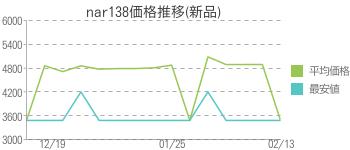 nar138価格推移(新品)