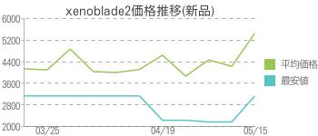 xenoblade2価格推移(新品)