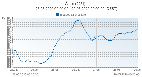Åsele, Sweden (2254): reduced air pressure: 23.05.2020 00:00:00 - 29.05.2020 00:00:00 (CEST)