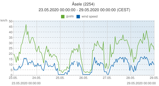 Åsele, Sweden (2254): wind speed & gusts: 23.05.2020 00:00:00 - 29.05.2020 00:00:00 (CEST)