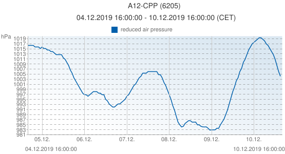 A12-CPP, Pays-Bas (6205): reduced air pressure: 04.12.2019 16:00:00 - 10.12.2019 16:00:00 (CET)