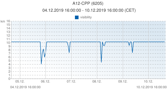 A12-CPP, Pays-Bas (6205): visibility: 04.12.2019 16:00:00 - 10.12.2019 16:00:00 (CET)
