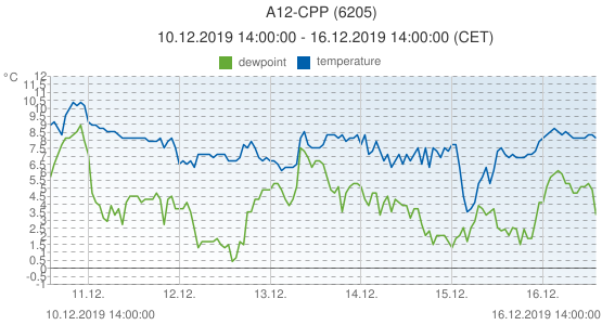 A12-CPP, Netherlands (6205): temperature & dewpoint: 10.12.2019 14:00:00 - 16.12.2019 14:00:00 (CET)