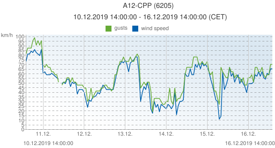 A12-CPP, Netherlands (6205): wind speed & gusts: 10.12.2019 14:00:00 - 16.12.2019 14:00:00 (CET)