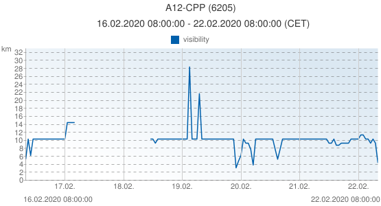 A12-CPP, Netherlands (6205): visibility: 16.02.2020 08:00:00 - 22.02.2020 08:00:00 (CET)