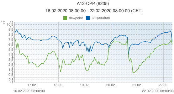 A12-CPP, Netherlands (6205): temperature & dewpoint: 16.02.2020 08:00:00 - 22.02.2020 08:00:00 (CET)