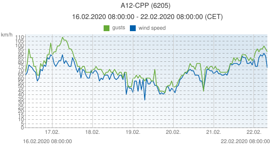 A12-CPP, Netherlands (6205): wind speed & gusts: 16.02.2020 08:00:00 - 22.02.2020 08:00:00 (CET)