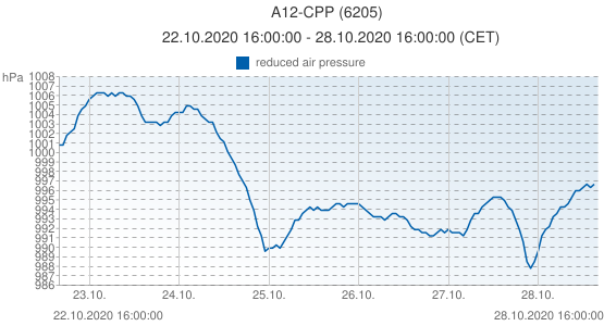 A12-CPP, Netherlands (6205): reduced air pressure: 22.10.2020 16:00:00 - 28.10.2020 16:00:00 (CET)