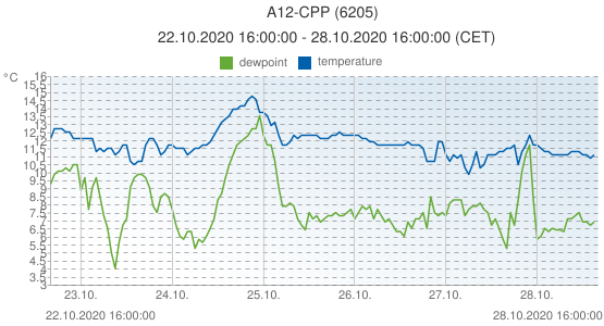 A12-CPP, Netherlands (6205): temperature & dewpoint: 22.10.2020 16:00:00 - 28.10.2020 16:00:00 (CET)