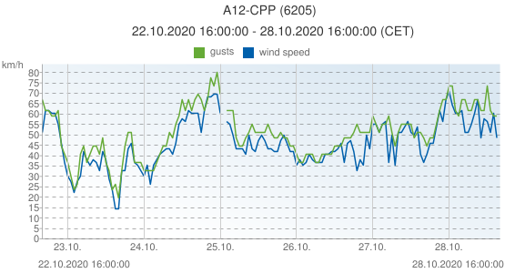 A12-CPP, Netherlands (6205): wind speed & gusts: 22.10.2020 16:00:00 - 28.10.2020 16:00:00 (CET)