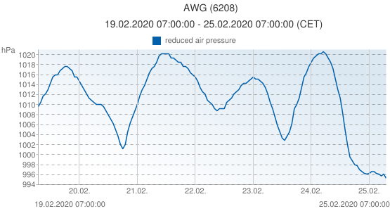 AWG, Pays-Bas (6208): reduced air pressure: 19.02.2020 07:00:00 - 25.02.2020 07:00:00 (CET)