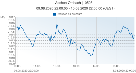 Aachen-Orsbach, Germany (10505): reduced air pressure: 09.08.2020 22:00:00 - 15.08.2020 22:00:00 (CEST)