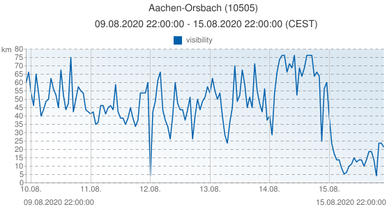 Aachen-Orsbach, Germany (10505): visibility: 09.08.2020 22:00:00 - 15.08.2020 22:00:00 (CEST)