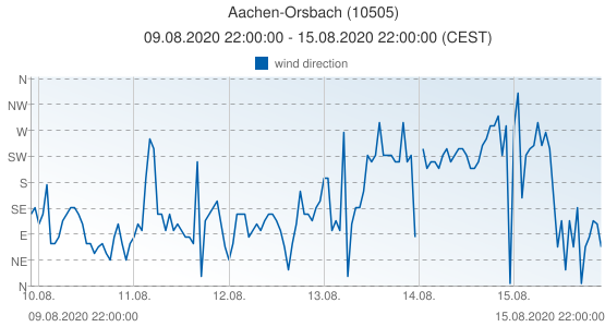 Aachen-Orsbach, Germany (10505): wind direction: 09.08.2020 22:00:00 - 15.08.2020 22:00:00 (CEST)