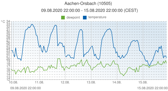 Aachen-Orsbach, Germany (10505): temperature & dewpoint: 09.08.2020 22:00:00 - 15.08.2020 22:00:00 (CEST)