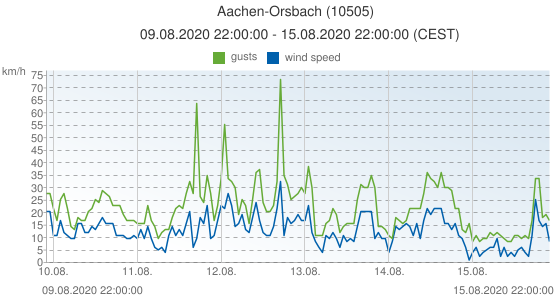 Aachen-Orsbach, Germany (10505): wind speed & gusts: 09.08.2020 22:00:00 - 15.08.2020 22:00:00 (CEST)