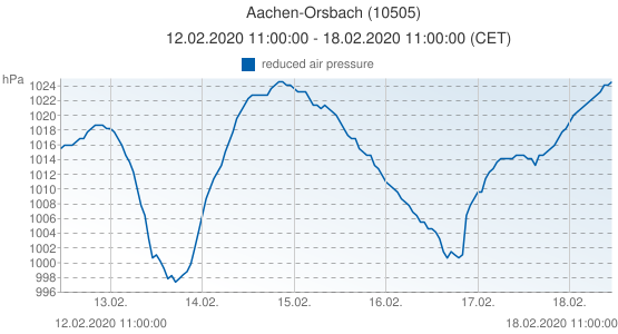 Aachen-Orsbach, Germany (10505): reduced air pressure: 12.02.2020 11:00:00 - 18.02.2020 11:00:00 (CET)