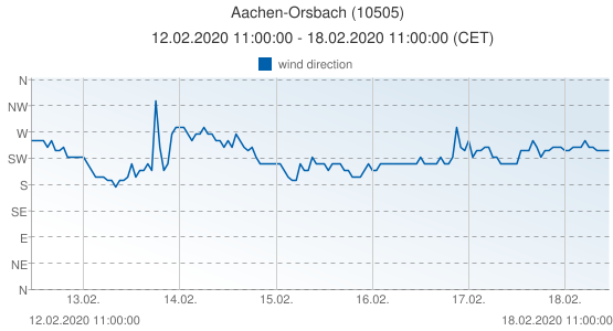 Aachen-Orsbach, Germany (10505): wind direction: 12.02.2020 11:00:00 - 18.02.2020 11:00:00 (CET)