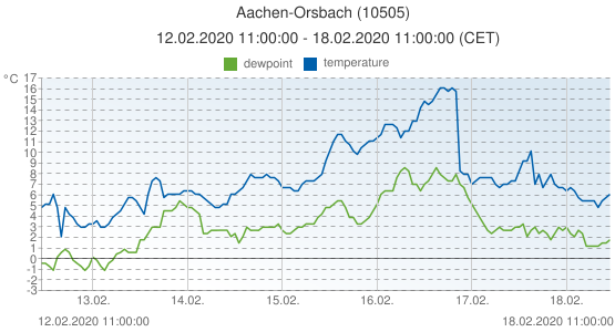 Aachen-Orsbach, Germany (10505): temperature & dewpoint: 12.02.2020 11:00:00 - 18.02.2020 11:00:00 (CET)