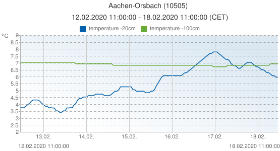 Aachen-Orsbach, Germany (10505): temperature -20cm & temperature -100cm: 12.02.2020 11:00:00 - 18.02.2020 11:00:00 (CET)