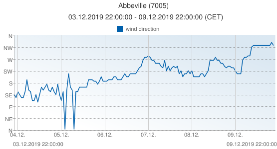 Abbeville, France (7005): wind direction: 03.12.2019 22:00:00 - 09.12.2019 22:00:00 (CET)