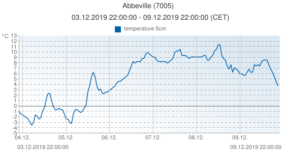 Abbeville, France (7005): temperature 5cm: 03.12.2019 22:00:00 - 09.12.2019 22:00:00 (CET)