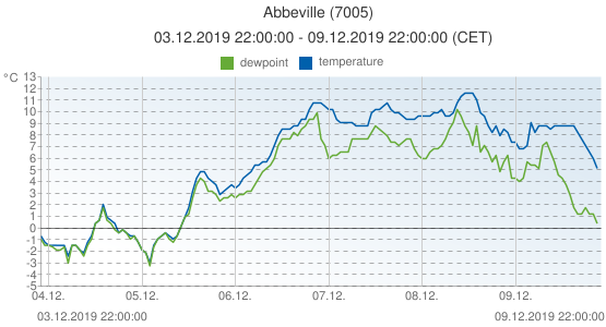 Abbeville, France (7005): temperature & dewpoint: 03.12.2019 22:00:00 - 09.12.2019 22:00:00 (CET)