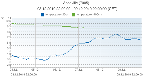Abbeville, France (7005): temperature -20cm & temperature -100cm: 03.12.2019 22:00:00 - 09.12.2019 22:00:00 (CET)
