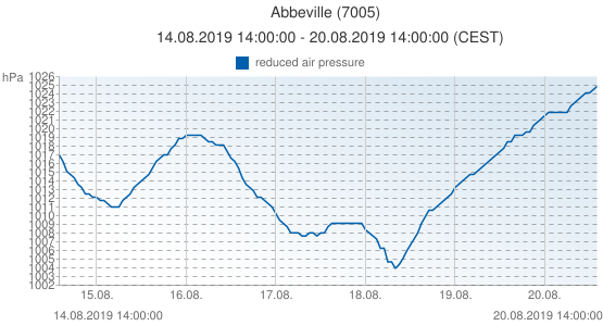 Abbeville, France (7005): reduced air pressure: 14.08.2019 14:00:00 - 20.08.2019 14:00:00 (CEST)