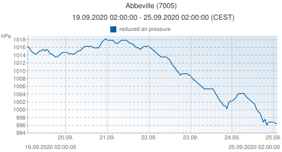 Abbeville, France (7005): reduced air pressure: 19.09.2020 02:00:00 - 25.09.2020 02:00:00 (CEST)