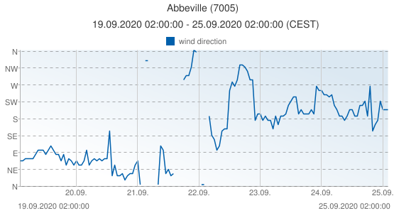 Abbeville, France (7005): wind direction: 19.09.2020 02:00:00 - 25.09.2020 02:00:00 (CEST)