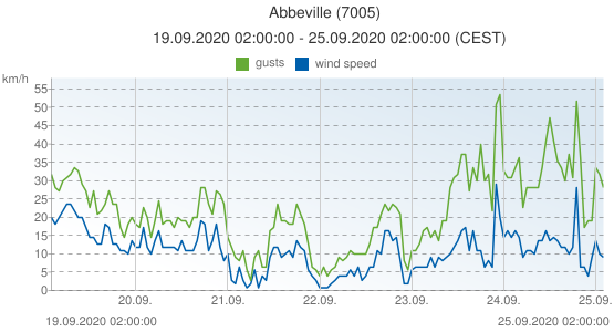 Abbeville, France (7005): wind speed & gusts: 19.09.2020 02:00:00 - 25.09.2020 02:00:00 (CEST)
